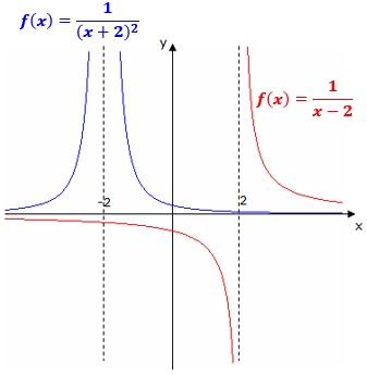senkrechte asymptote definition