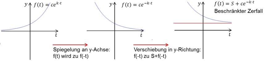 quadratisches wachstum aufgaben